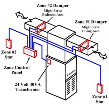 HVAC Zoning Controls | AltEnergyMag