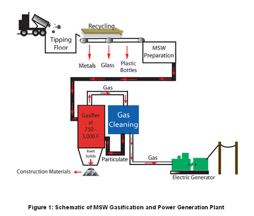 Gasification Of Municipal Solid Waste Altenergymag