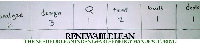 Renewable Lean - The Need for Lean in Renewable Energy Manufacturing