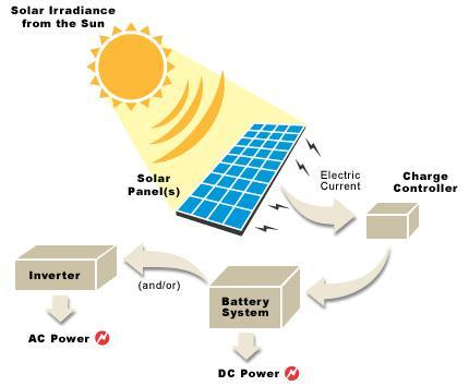 The DIY Guide to OFF GRID Solar Electricity | AltEnergyMag Diy Solar Panel System Wiring Diagram Panels Using Volt on