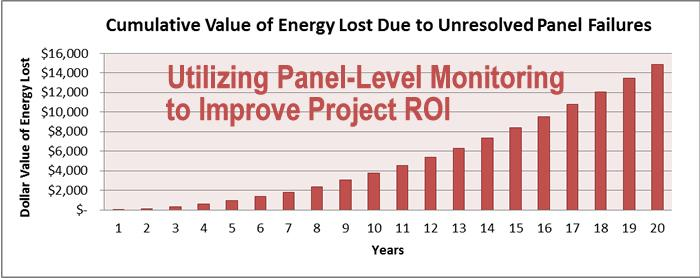 Utilizing Panel-Level Monitoring to Improve Project ROI