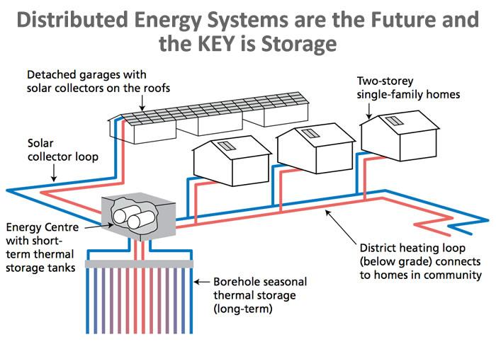 Distributed Energy Systems are the Future and the KEY is Storage