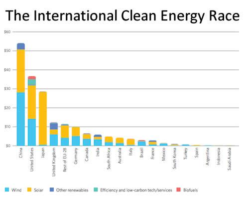 The International Clean Energy Race