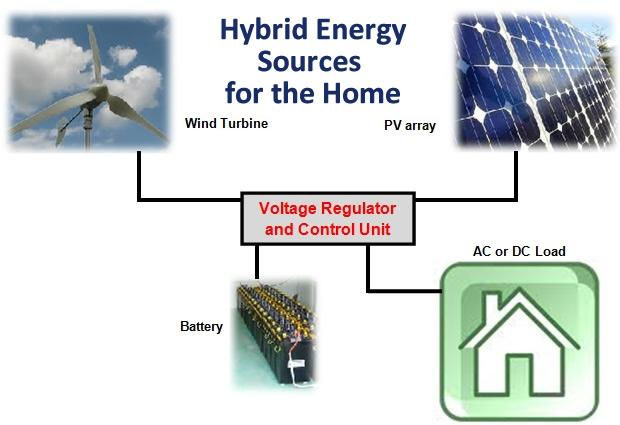 Hybrid Energy Sources for the Home