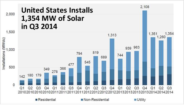 United States Installs 1,354 MW of Solar in Q3 2014