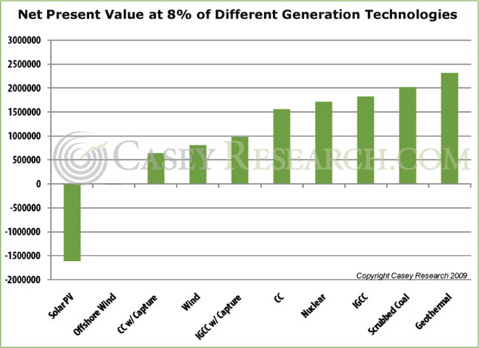 Description: http://www.caseyresearch.com/images/51061782NetPresentValueat8percofDifferentGenerationTechnologies.jpg