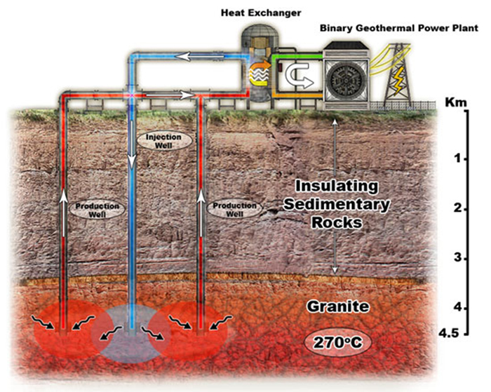 Description: http://www.caseyresearch.com/images/1249683053-Geothermal2.jpg