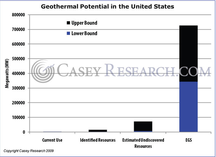 Description: http://www.caseyresearch.com/images/1249683053-GeothermalPotentialintheUnitedStates.jpg