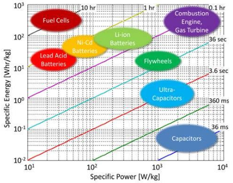 Flexible Ac Transmission Facts besides Ch7 6 further Document together with Energy Storage Basics moreover Viewtopic. on capacitor comparison chart