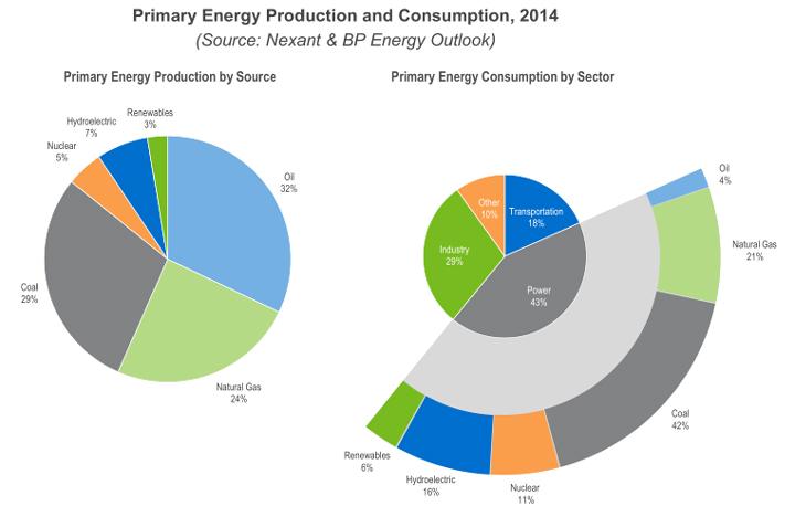 How Does Solar Energy Impact The Economy Image Economy