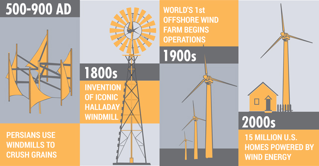 Wind Energy Timeline – From Persian Windmills Crushing Grains to ...