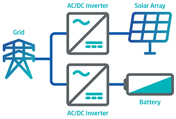 AC Coupled energy storage Fluence