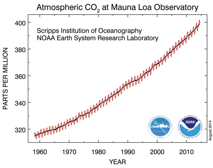 Atmospheric_CO2_at_Mauna_Loa_Observatory.jpg