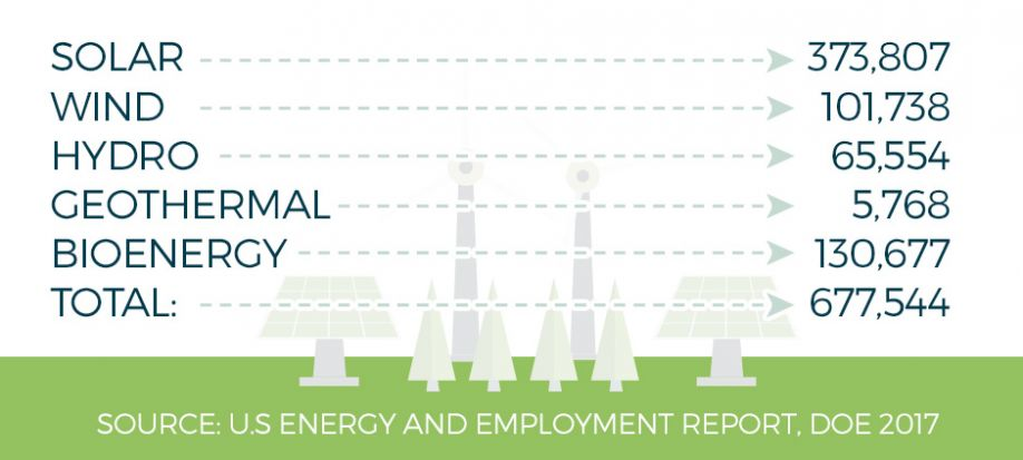 Direct-US-Renewable-Electric-Power-Generation-and-Fuels-Jobs-for-2016