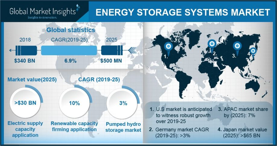 3 Trends Influencing Energy Storage Systems Market Over 2019