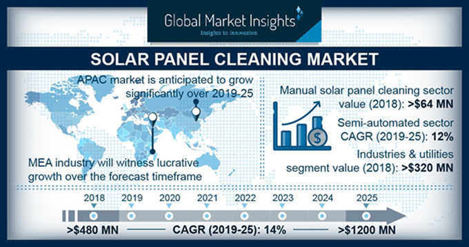 Solar Panel Cleaning Market