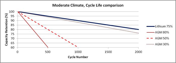 Рис. 5: Срок службы в циклах при умеренной температуре эксплуатации