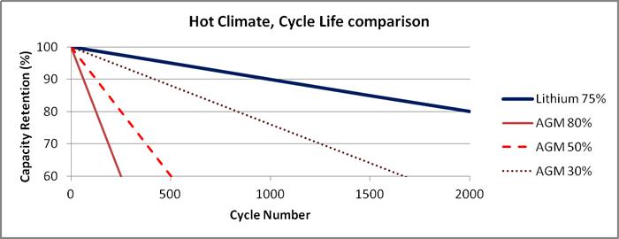 Рис. 6: Количество циклов, жаркий климат