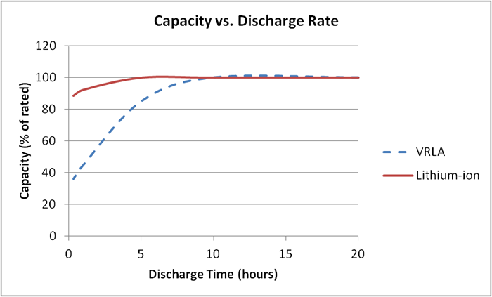 Зависимость отдаваемой емкости от разрядного тока