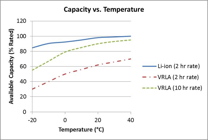 Зависимость емкости аккумулятора от температуры