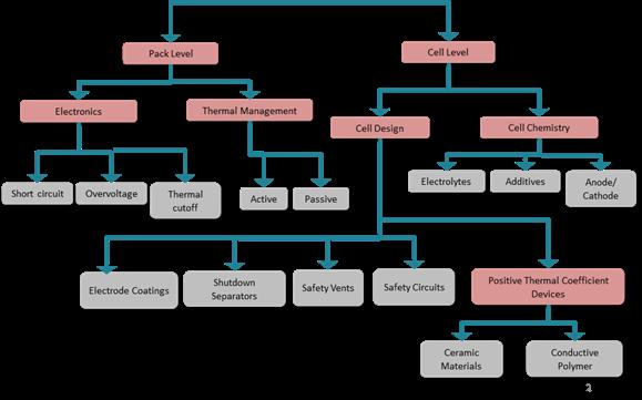 Рис. 9: Меры безопасности для литий-ионных аккумуляторов