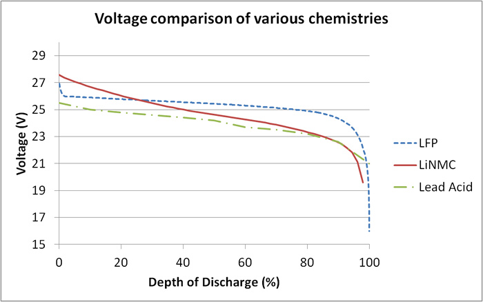 A Comparison Of Lead Acid To Lithium Ion In Stationary