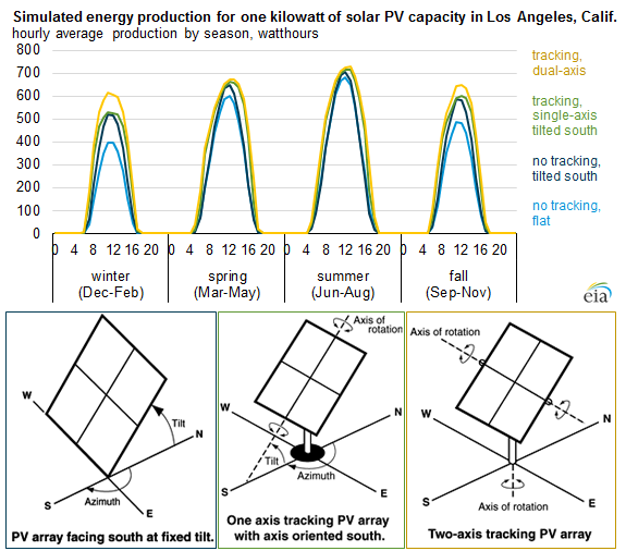 graph of simulated energy production for one kilowatt of solar PV capacity in Los Angeles, CA, as explained in the article text