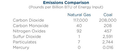 emissions-natural-gas-vs-coal.png