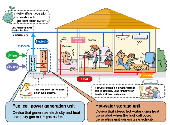 Residential-scale power generation   AltEnergyMag