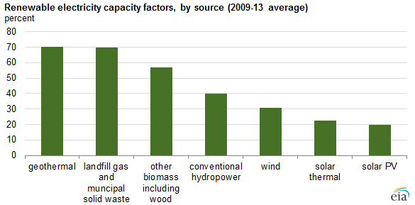 graph of renewable electricity capacity factors, as explained in the article text
