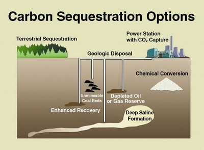 Carbon Capture and Sequestration