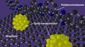 Image result for nanoparticles perform as highly efficient catalysts when using solar radiation