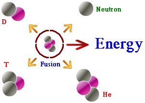 Image result for thermonuclear fusion definition