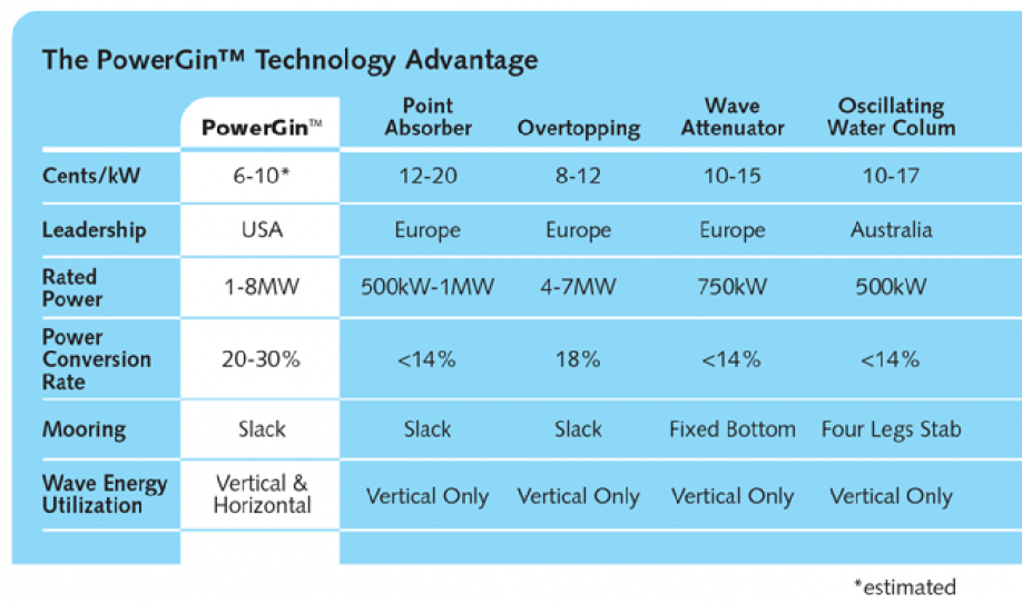 Catch A Wave Achieving Grid Parity With New Hybrid Ocean Technology
