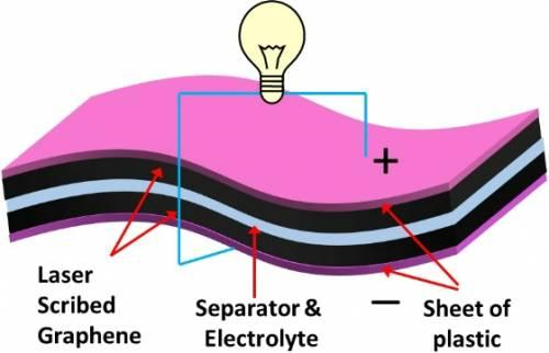 http://cleantechnica.com/files/2012/03/diy-graphene-supercapacitor.jpg
