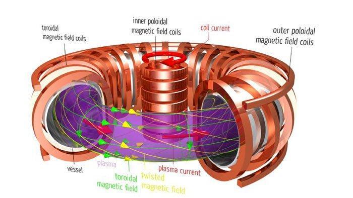 Image result for tokamak reactor