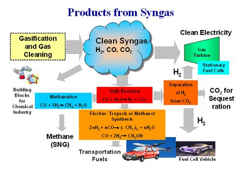http://www.netl.doe.gov/Image%20Library/technologies/hydrogen-clean-fuels/syngas_lg.jpg?code=ef5bb8e3-1bf0-46ae-828e-82beea42d5a5