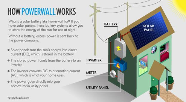 http://s.hswstatic.com/gif/tesla-powerwall-illustration.jpg