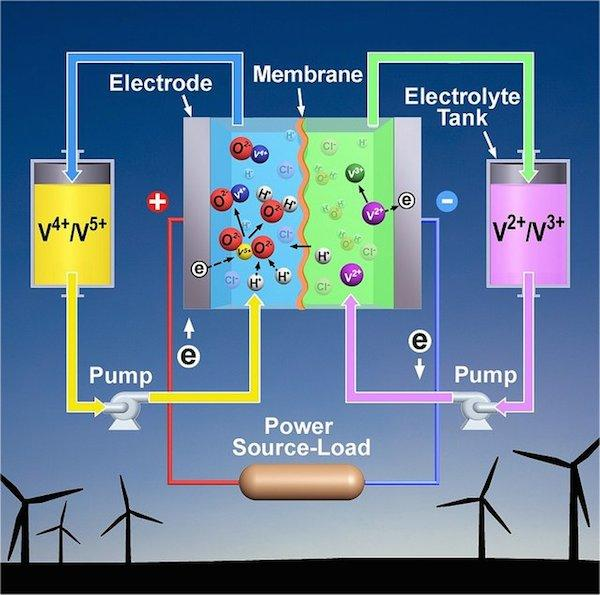 Image result for flow battery
