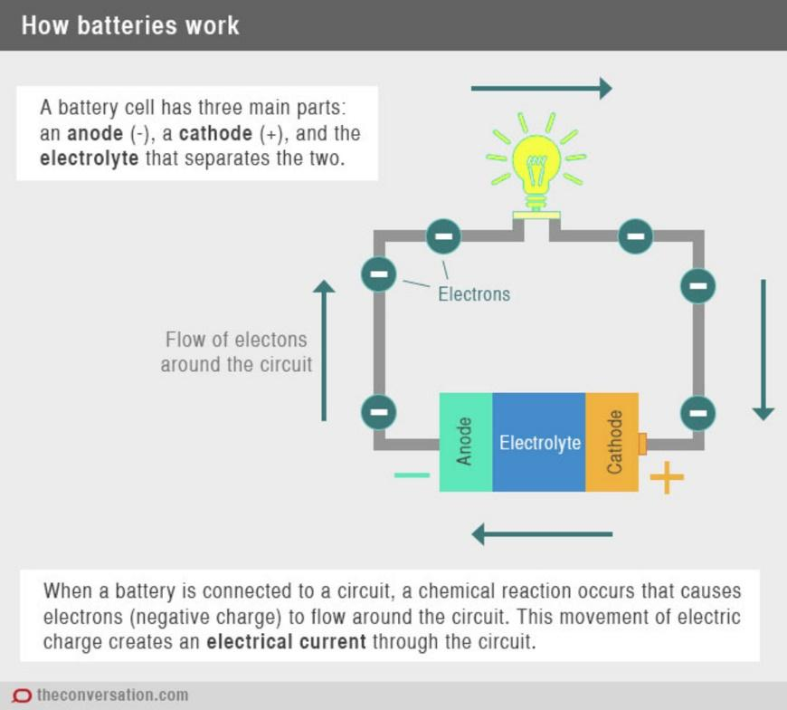 Image result for how does a bio battery work