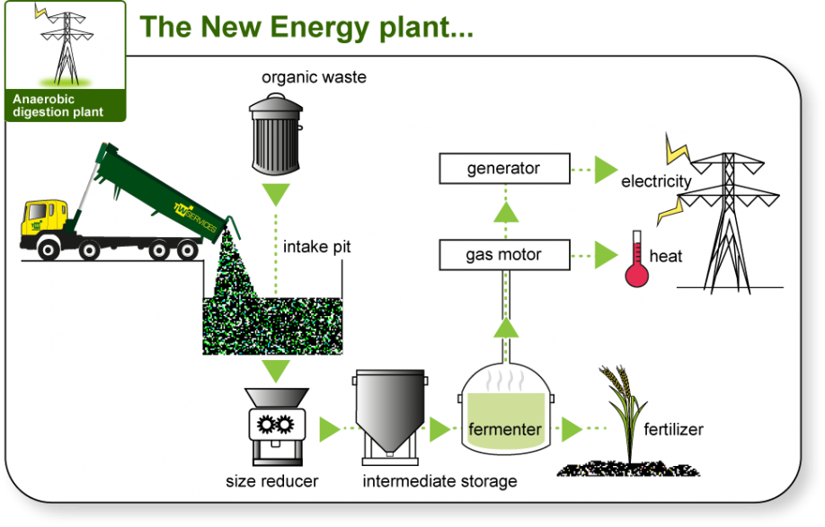 Image result for Wastewater treatment plants use anaerobic digestion