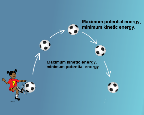 converting gravitational potential energy into kinetic energy essay Say there is an object being dropped from a distance i can calculate the gpe of that object using $gpe = mgh$ as the object falls, the gravitational potential energy is converted into kinetic ene.