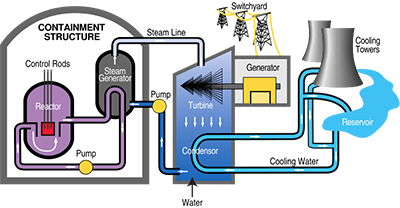 http://www.nuclearmag.com/wp-content/uploads/2016/02/nuclear-power-plant-diagram1.png