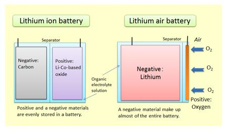 Image result for lithium-air breathing batteries