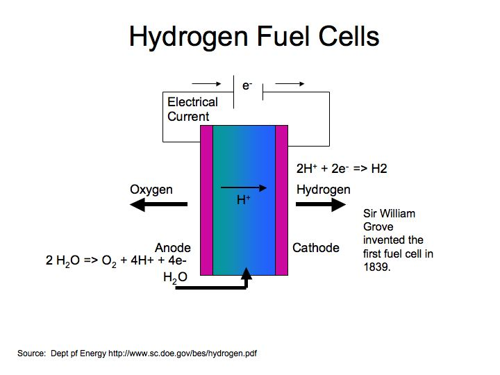 Hydrogen Fuel Cell Cars are Coming - Maybe | AltEnergyMag