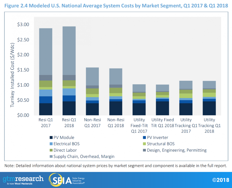 modeled-us-national-average-system-costs-market-segment-q12018