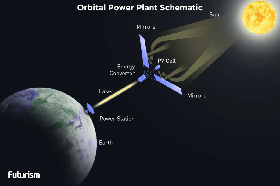 Can We Harvest Energy From Space Altenergymag