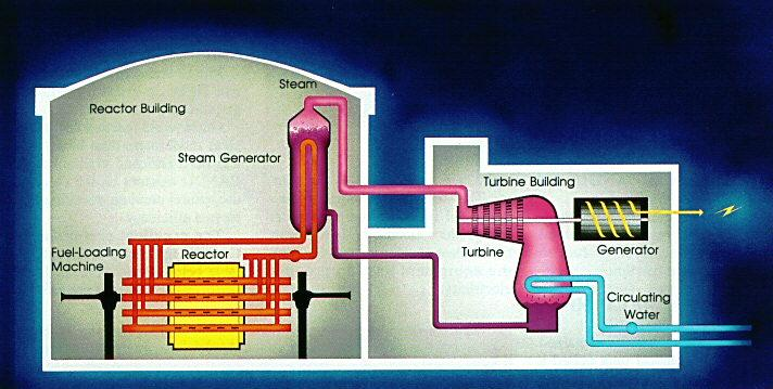 Image result for heavy water reactors