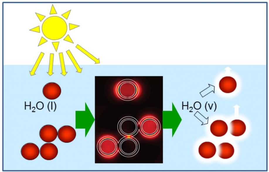 Image result for solar steam nanoparticles