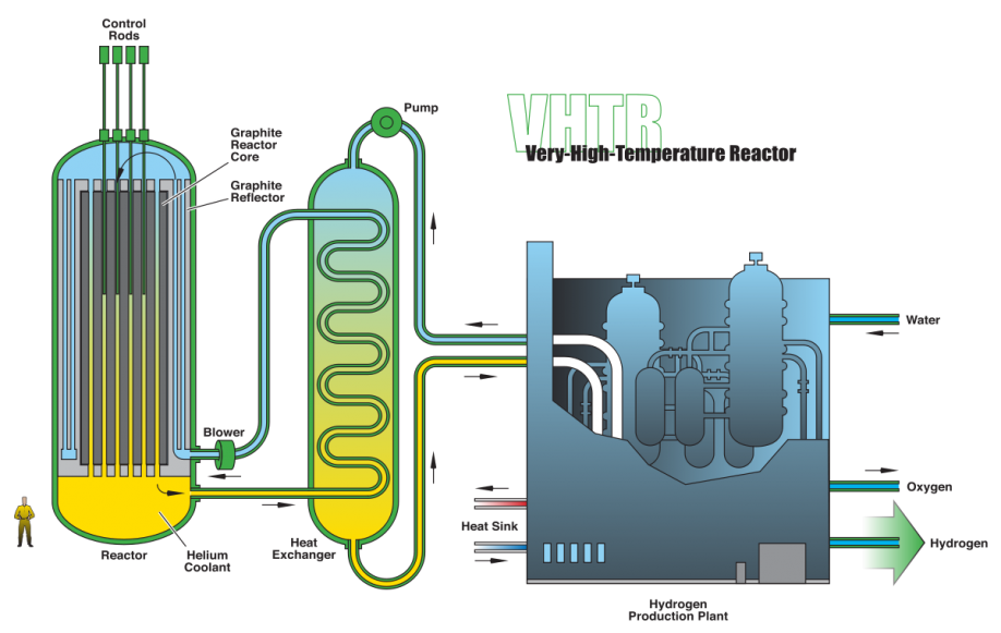 Image result for high temperature gas cooled reactors